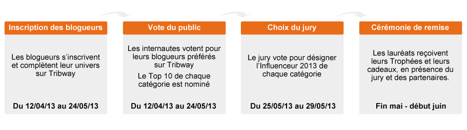deroulement-trophees-influence